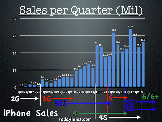 Apple Q3 2014 Quarterly Report