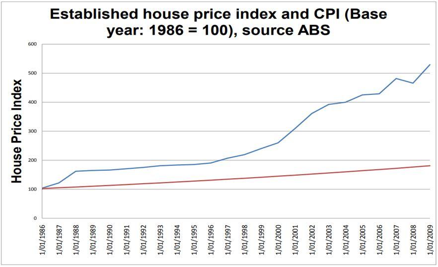 established house price index