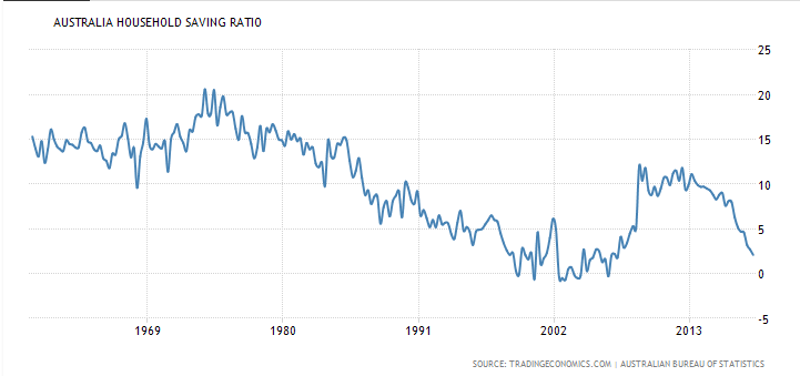 Australian House Savings Ratio