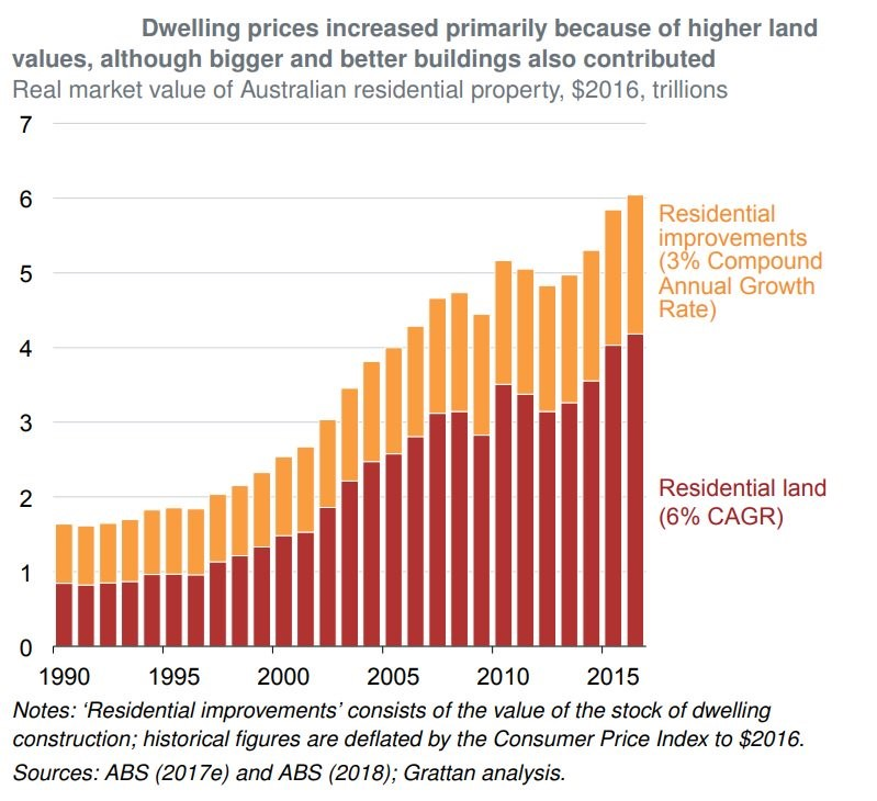 dwelling prices increased primarily due to higher land values