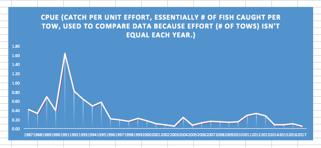 NY DEC Peconic Bay Trawl Survey Data for Oyster Toadfish