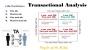 Artwork for Transactional Analysis