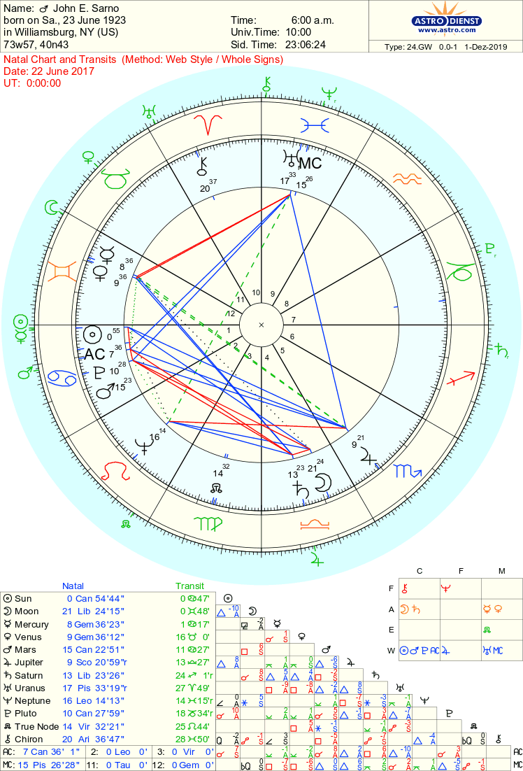 john sarno death chart