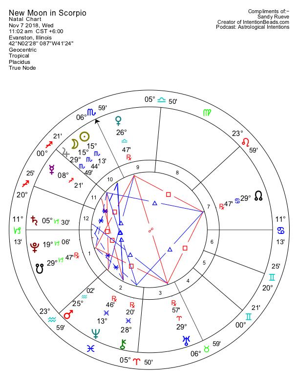 Episode 17 Chart