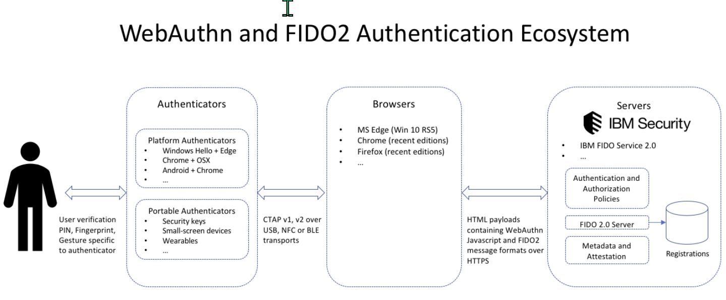 FIDO DataFlow