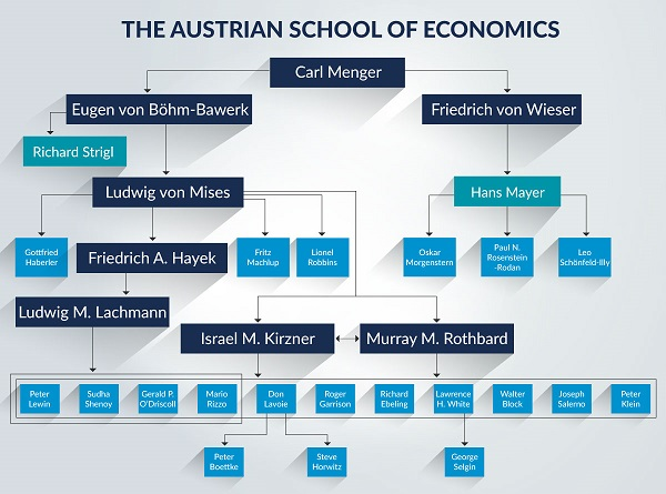 An Introduction to Austrian Economics, Part 1