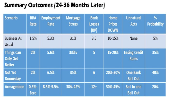 Summary outcomes