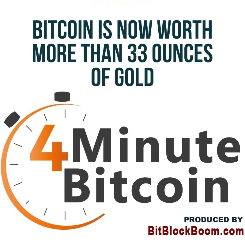 Bitcoin Is Now Worth More Than 33 Ounces Of Gold