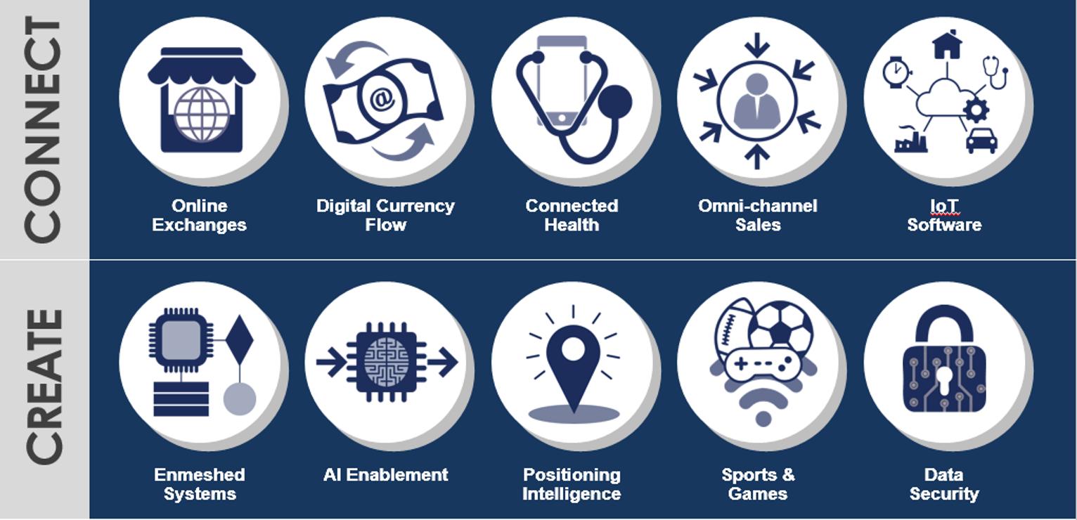 2016 Mid-year Report: Top 10 Tech Trends - Online Exchanges & Digital Currency Flow