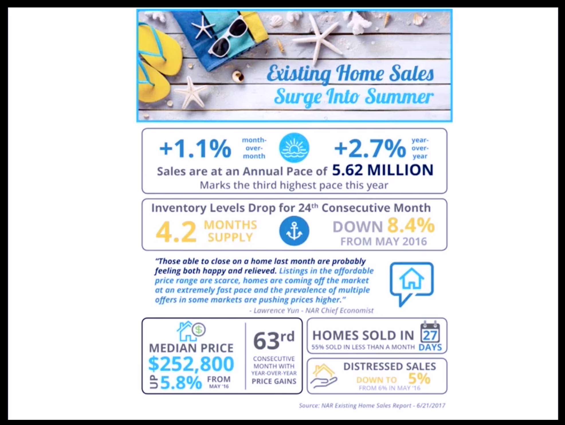 Artwork for August-2-2017-WOW!!!! Existing HOME SALES Surge into SUMMER 2