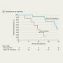 Artwork for Preoperative Chemotherapy and Radiation for Borderline Resectable Pancreatic Cancer