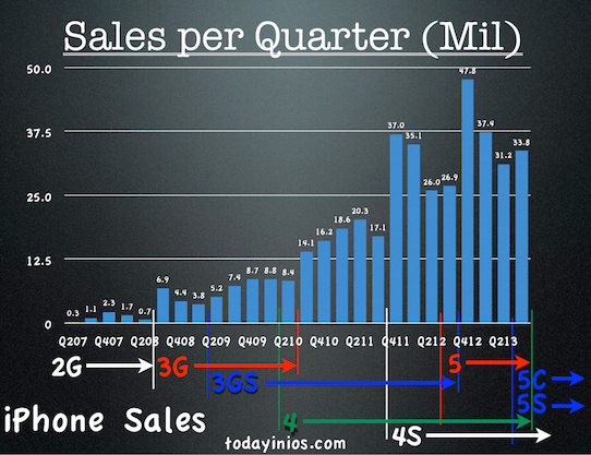 Apple Q3 2013 Quarterly Report