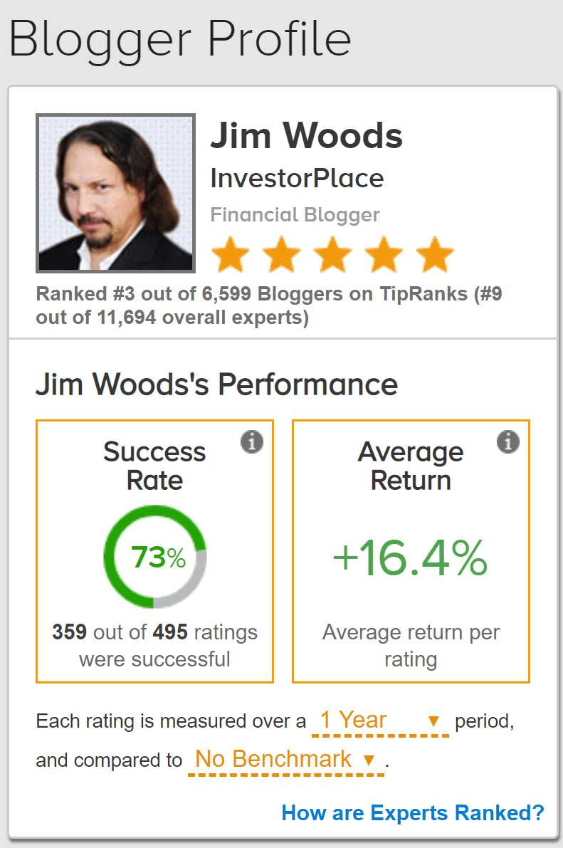Jim Woods Top 3 Market Analyst Ranking from InvestorPlace.com