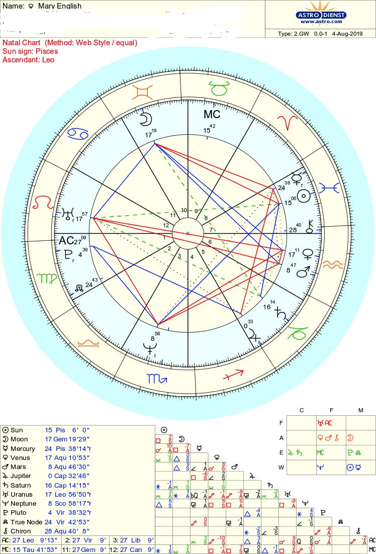 Episode 137 - Mary English Astrologer Blog   Lyssna här   Poddtoppen se