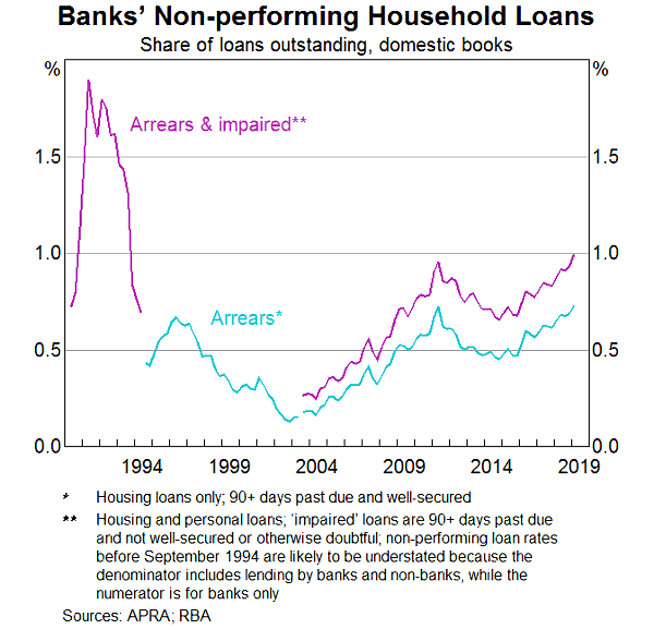 Banks Non Performing Household Loans