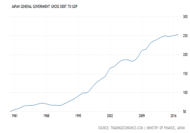 Japan Debt to GDP