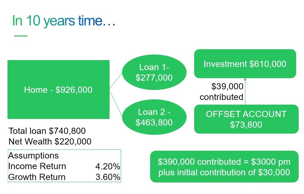 Leveraging Home Equity example - in 10 years