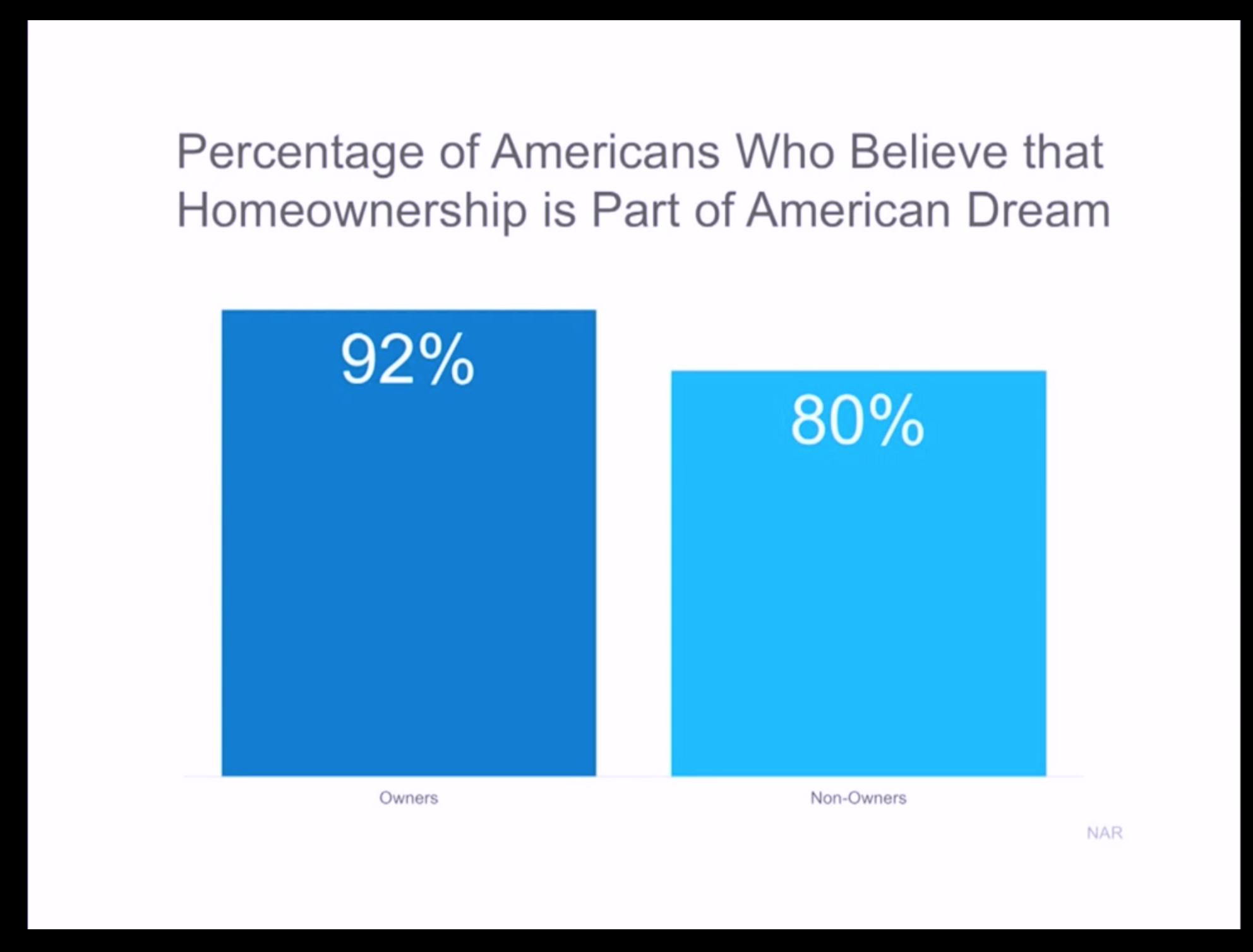 Artwork for Feb-22-2017- DO YOU BELIEVE?....The DREAM of HOMEOWNERSHIP