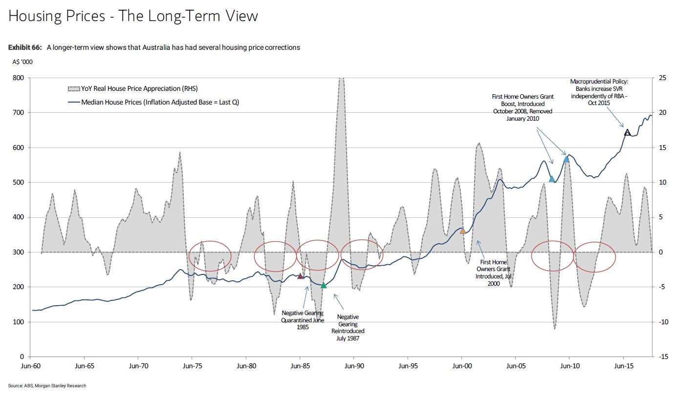 Housing prices the long term view