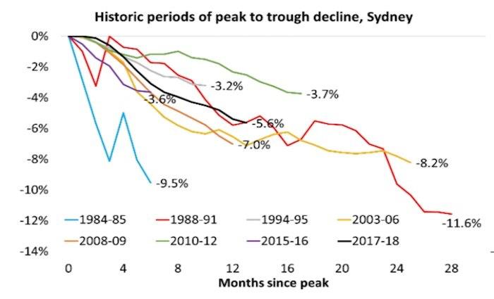 Historic period of peak to trough decline