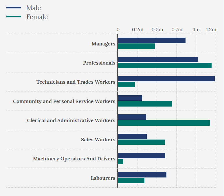 job role by gender