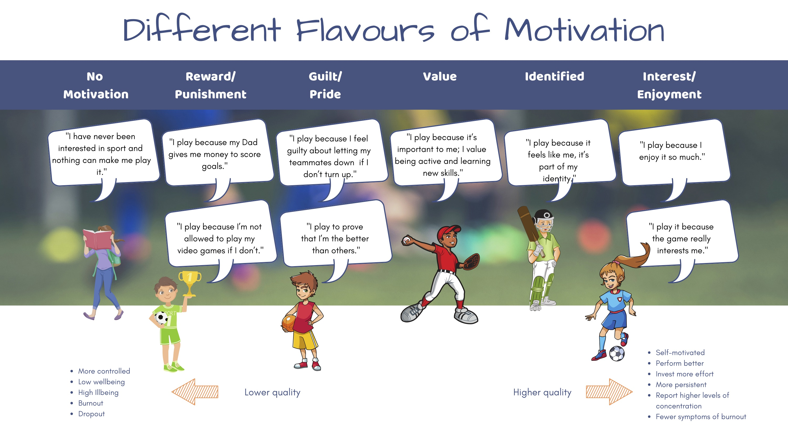 Different Flavors of Motivation