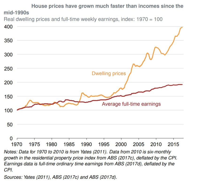House prices have grown much faster than incomes