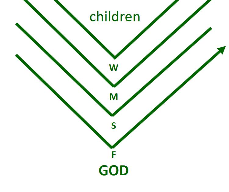 Green V worldview