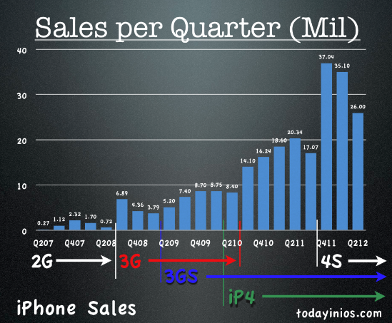 Apple Q2 2012 Quarterly Report