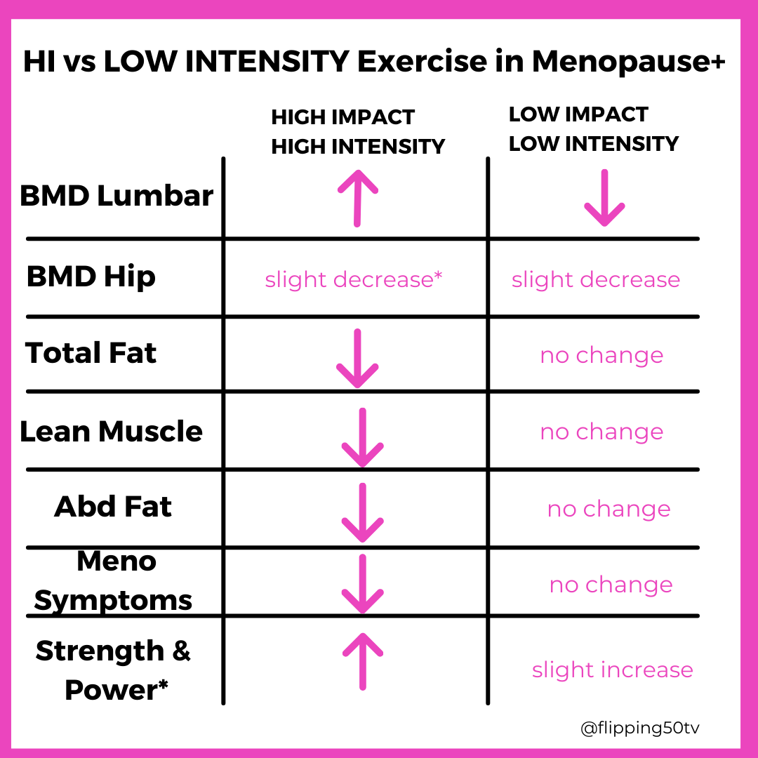 high impact exercise during menopause