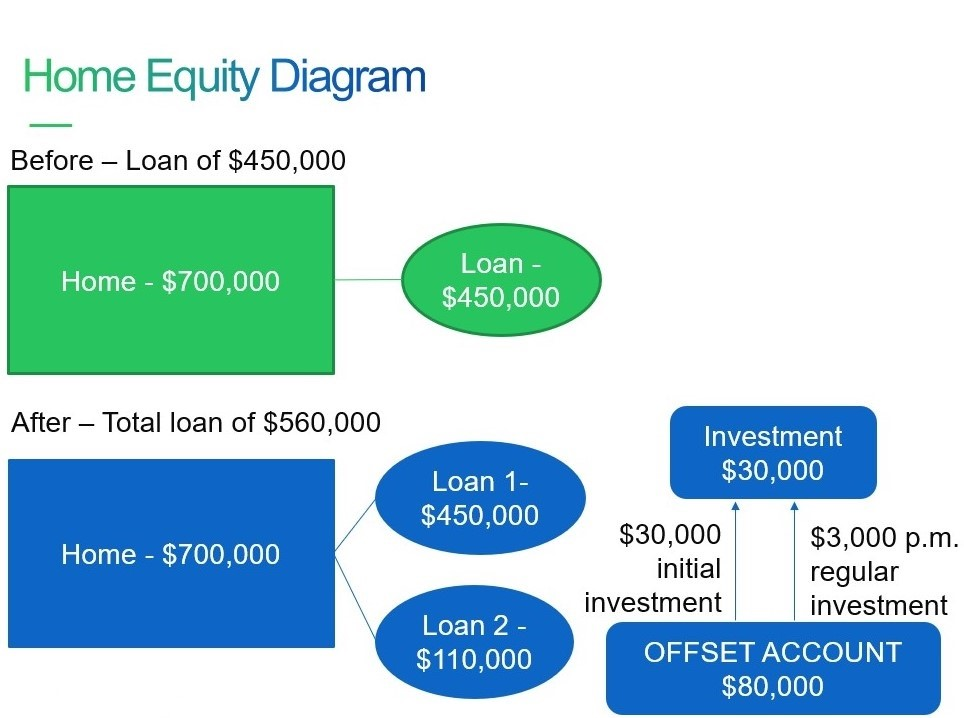 Leveraging Home Equity example