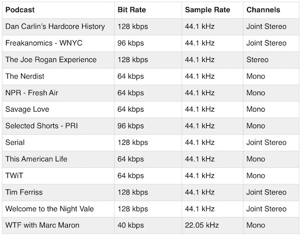 As You Can See There Is Definitely No Consensus Bit Rates Varied From A Low Of 40 Kbps To High 128 5 Were At 64