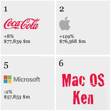 Mac OS Ken: 10.03.2012