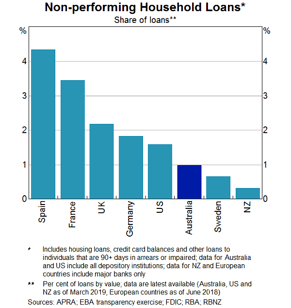 Non performing household loans by country