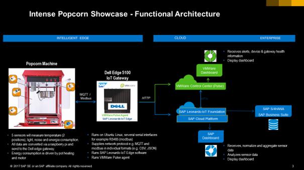 Dell EMC Popcorn IOT
