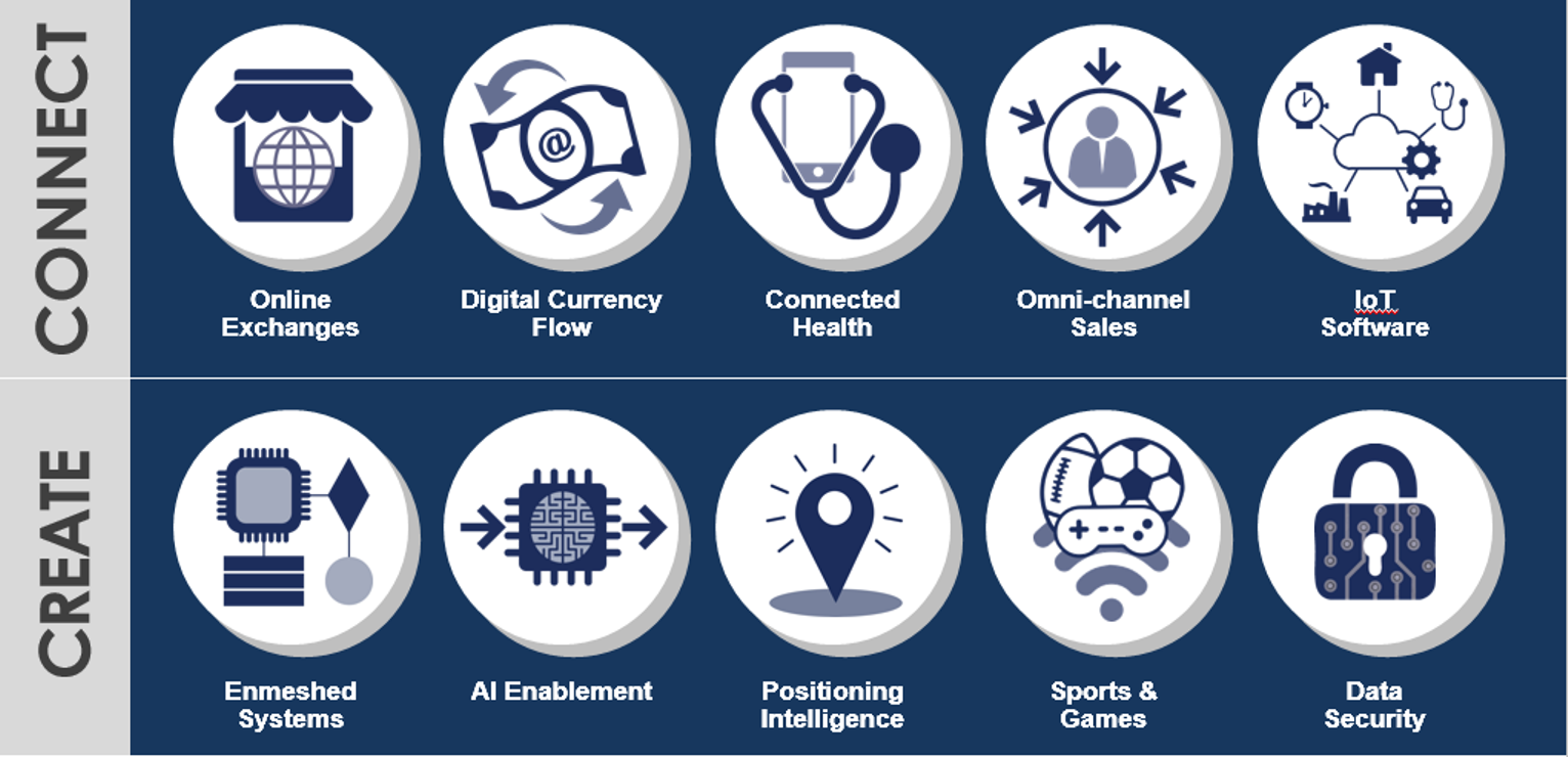Artwork for 2016 Mid-year Report: Top 10 Tech Trends - Sports and Gaming & Data Security