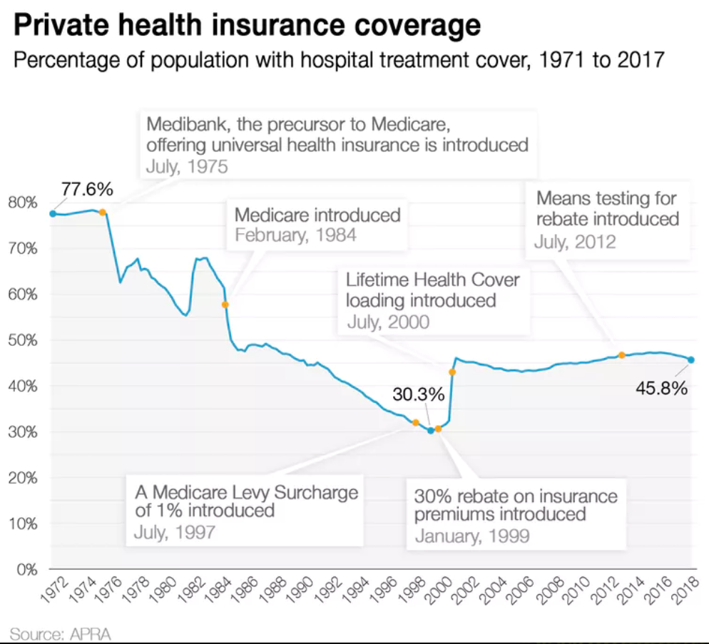 private healthcare coverage