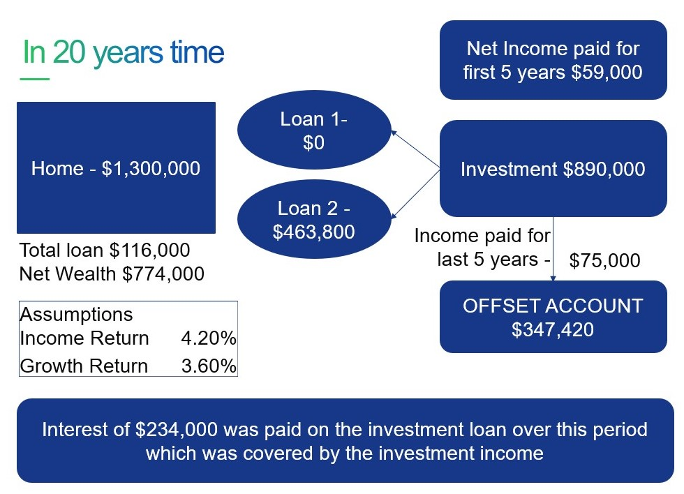 Leveraging Home Equity example - in 20 years