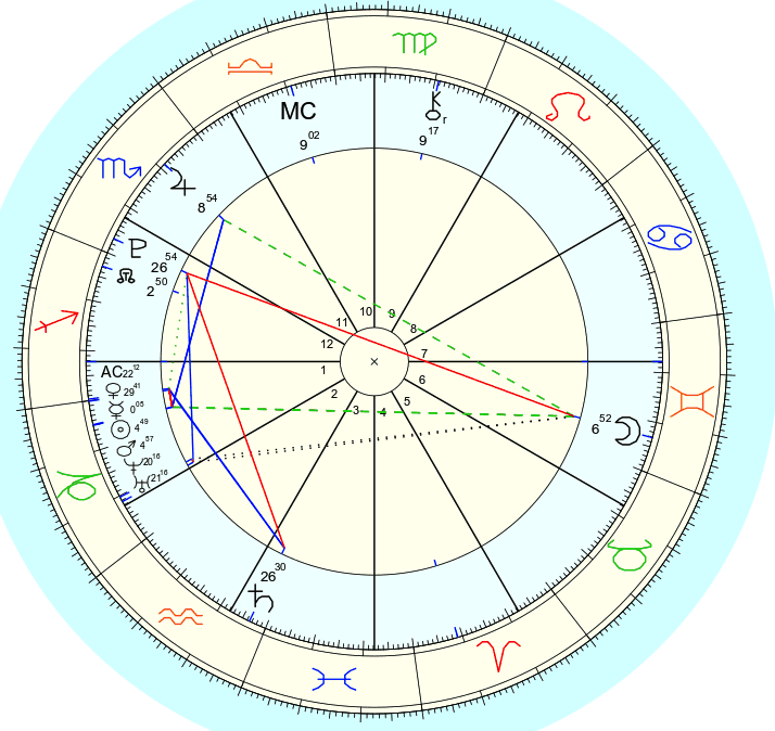 Psyche Conjunct Moon Synastry