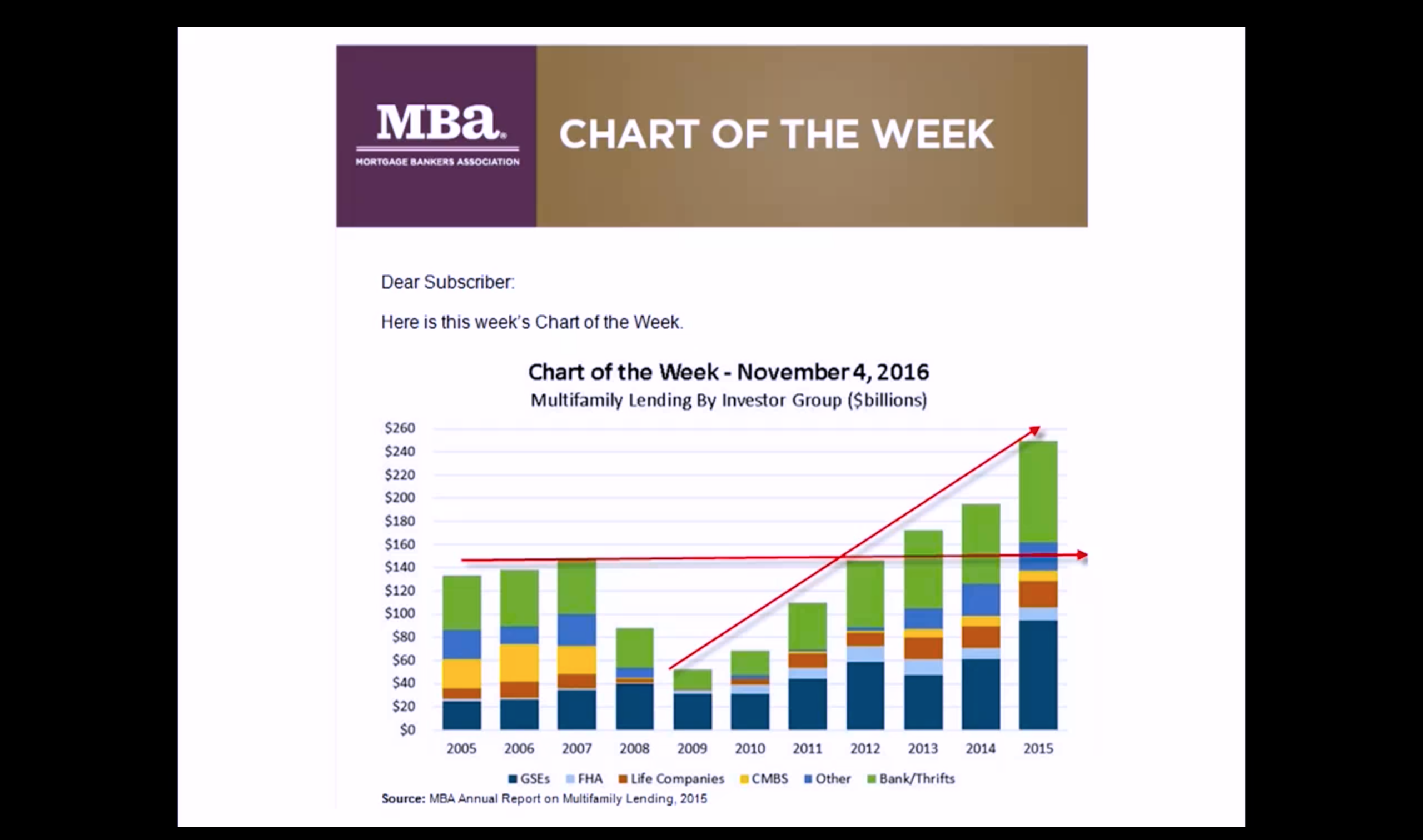 Artwork for Nov-15-2016- RECORD NUMBERS!!!! Multi-Family Lending– Higher Rents?