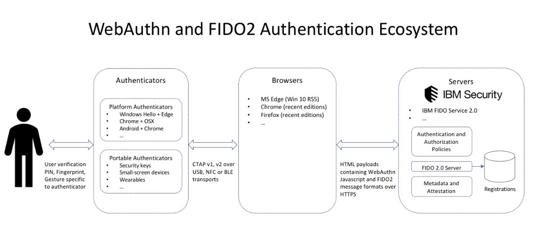FIDO workflow