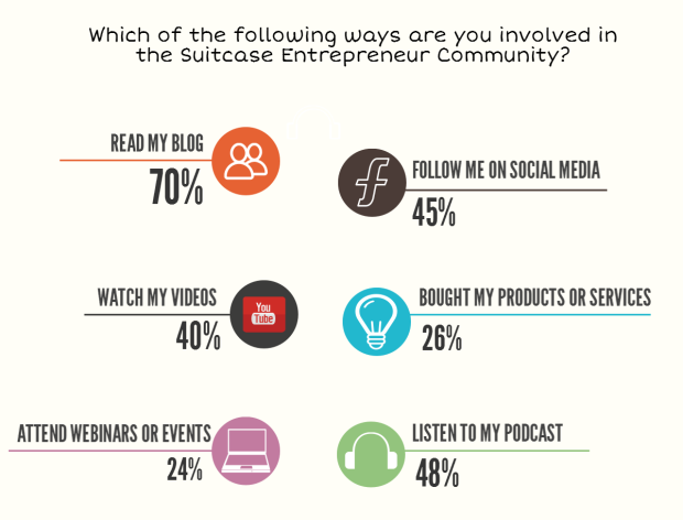 [187] 2015 Suitcase Entrepreneur Annual Survey Results
